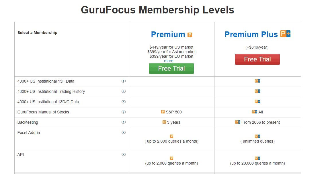 GuruFocus Review & Free Trial - Is This Worth It For Trading?